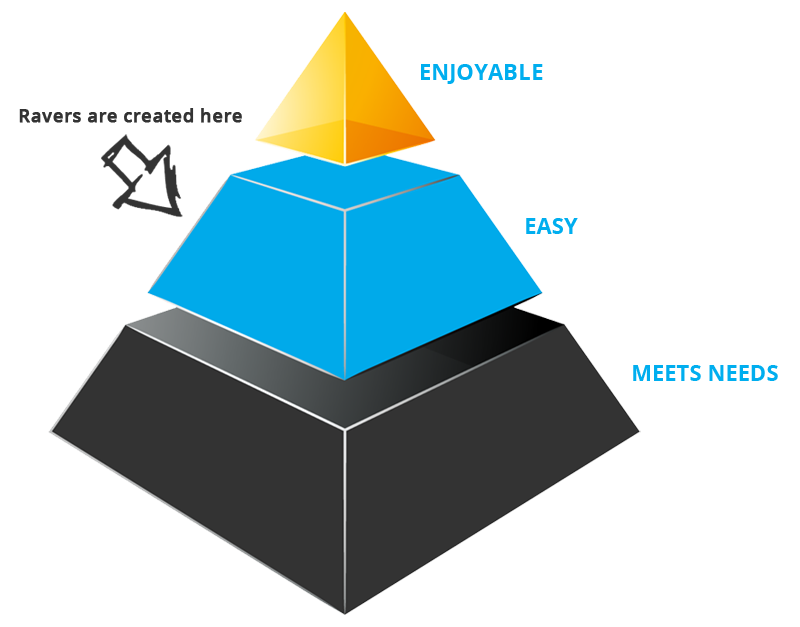 forrester-customer-engagement-pyramid