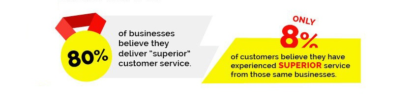 "80% of businesses believe they deliver ""superior"" customer service!"