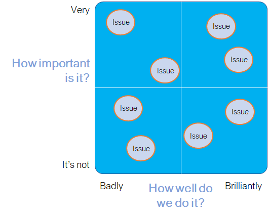 figure-1-plotting-employee-importance-how-well-brand-does-them-v2.png