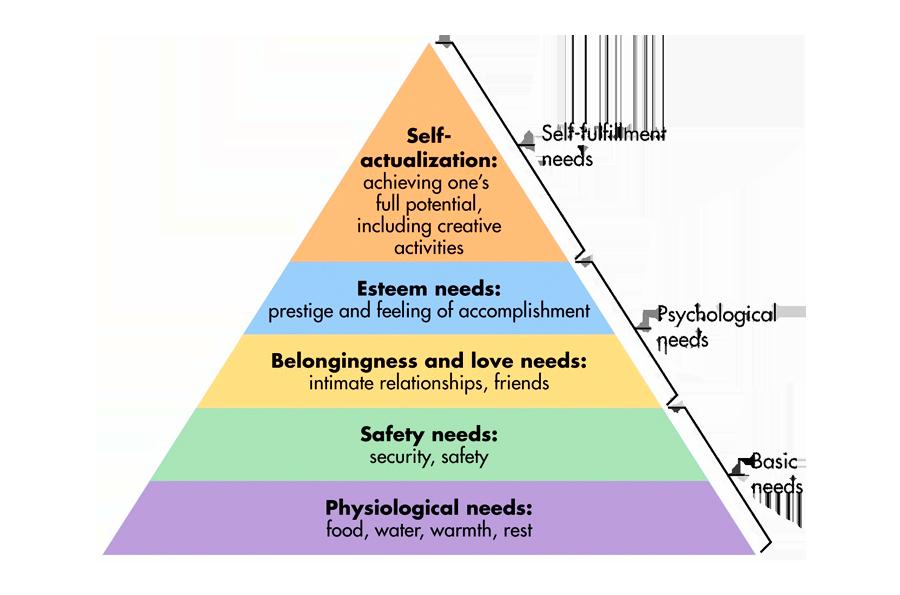Maslows Model of Human Motivation