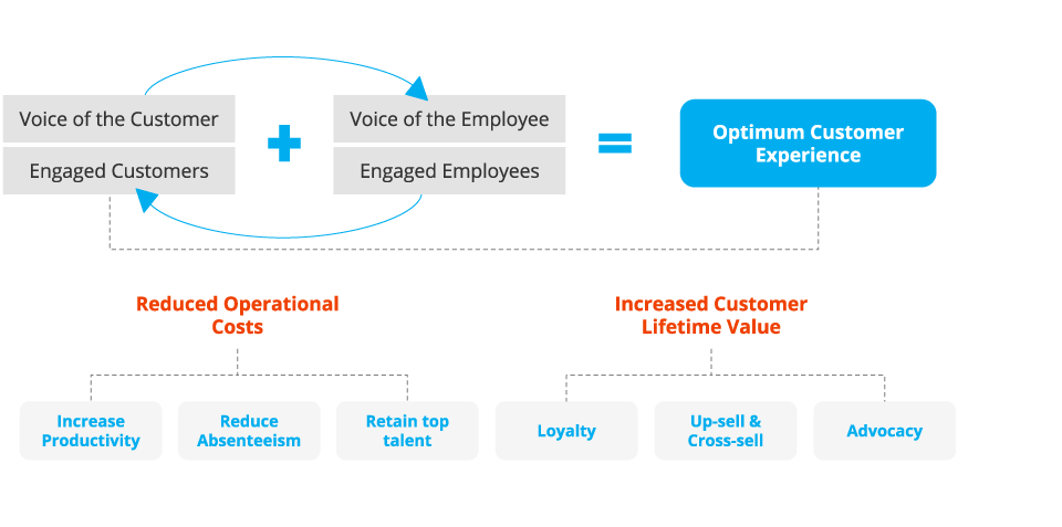 Defining the optimum customer experience through customer and employee engagement