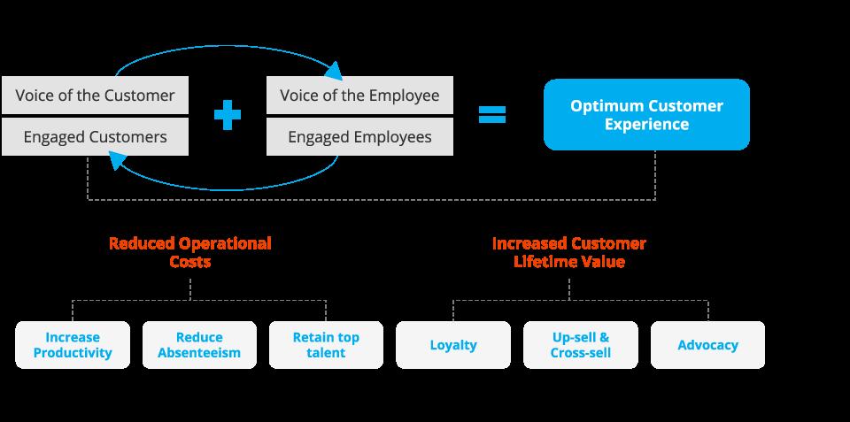 Defining the optimum customer experience through customer and employee engagement